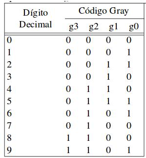 código binario Gray