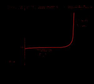 Gráfico de un diodo real