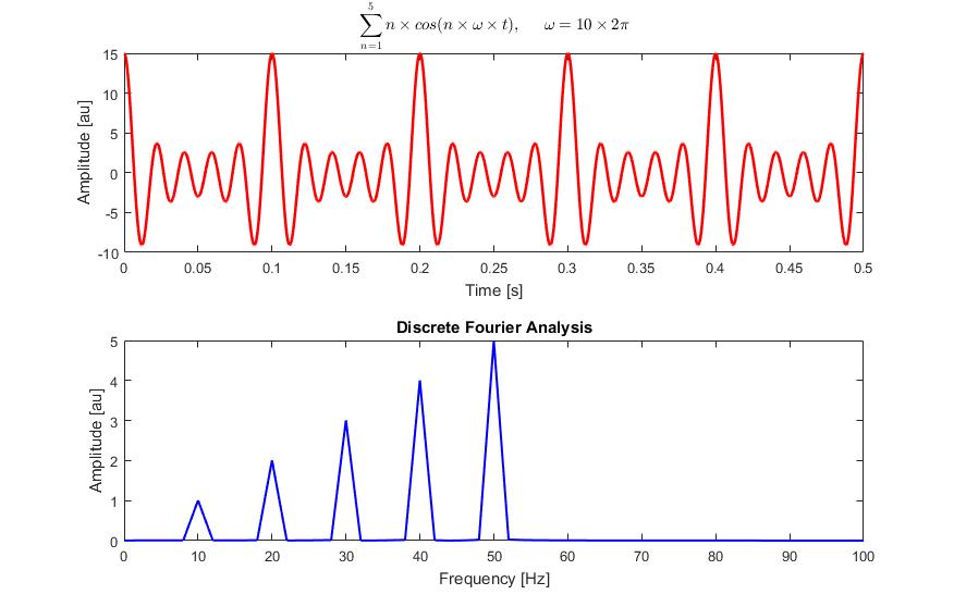 Transformada Rápida de Fourier de una función